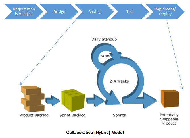 Picaxis web mobile app development company gurgaon india hybrid agile waterfall methodology recommended ccuart Choice Image
